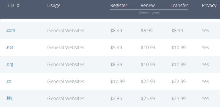 cheapest domain