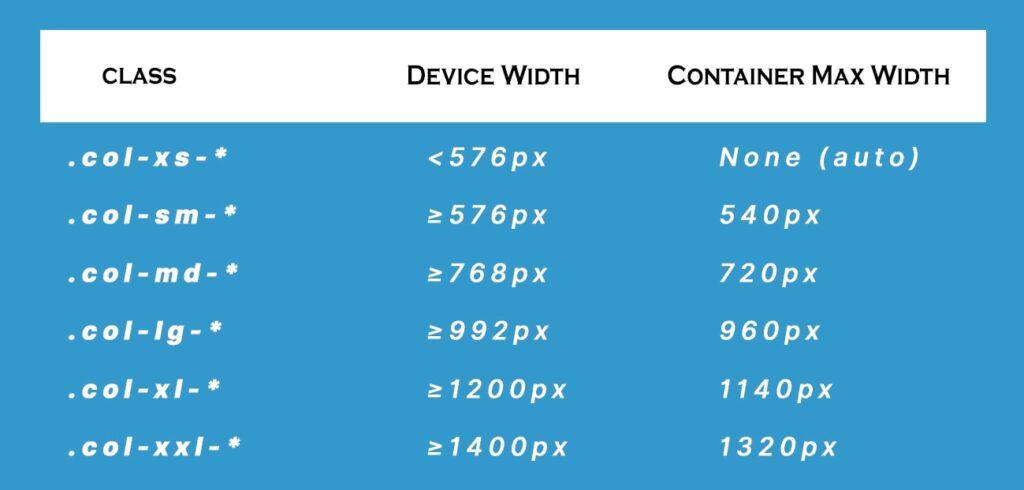 columns device width